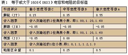 元器件封装N、L、M的区别