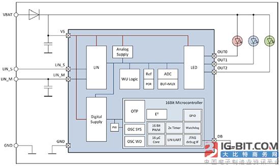 elmos推出汽车尾灯LED线性恒流驱动器系列解决方案