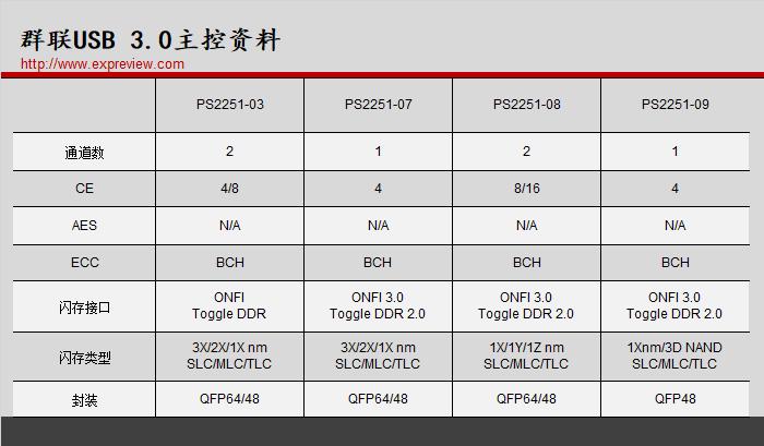 超能课堂(125):常见USB 3.0 U盘主控汇总