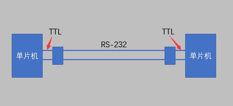 单片机串行通信全解析