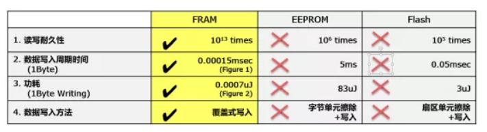 富士通二十年的坚持能换来FRAM的辉煌吗-3