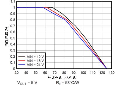 技术文章—在DAQ应用中使用非隔离DC/DC电源降压模块的优势-6