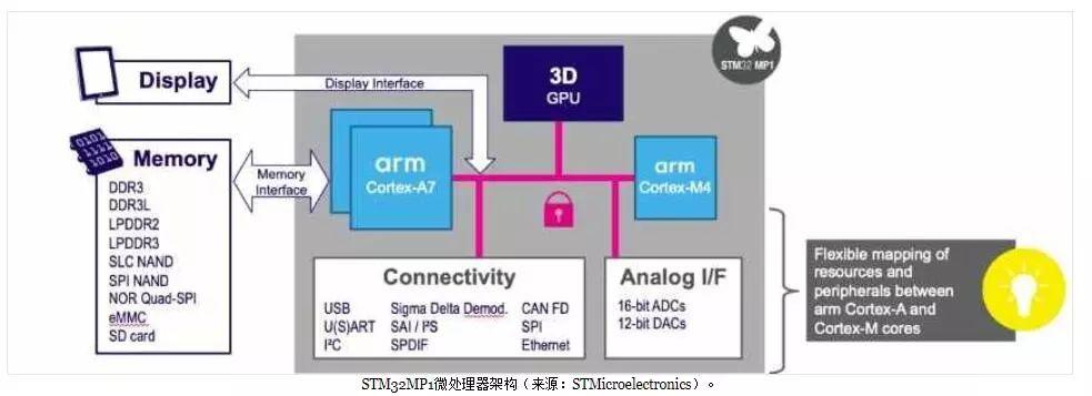 等太久!意法半导体终于拥抱Cortex-A架构发布STM32MP1 MPU-18
