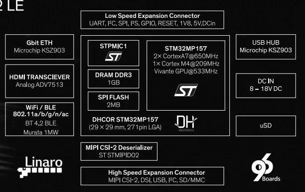 等太久!意法半导体终于拥抱Cortex-A架构发布STM32MP1 MPU-23