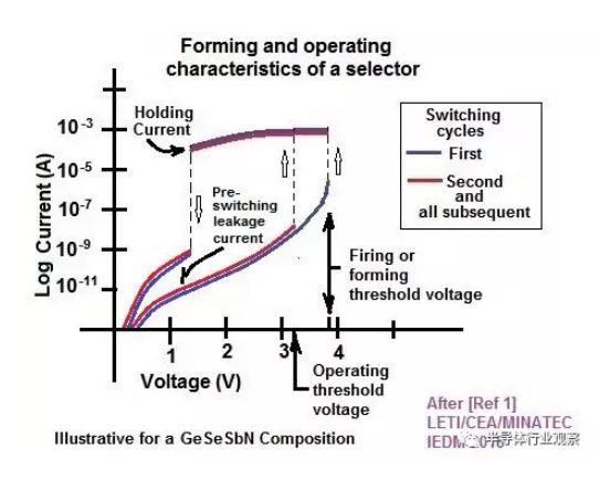 IEDM探讨关于非易失堆叠存储器的未来-2