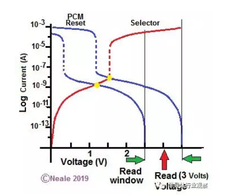 IEDM探讨关于非易失堆叠存储器的未来-4