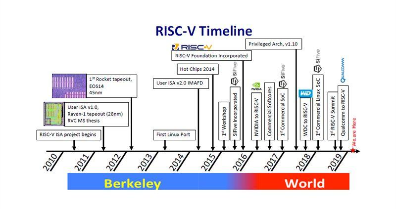 RISC-V 为 AI 边缘计算晶片发展锦上添花-2
