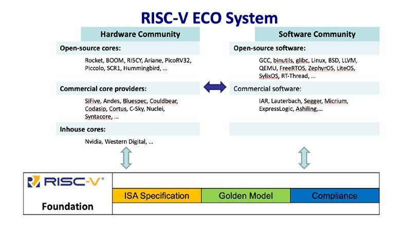 RISC-V 为 AI 边缘计算晶片发展锦上添花-3
