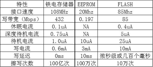 技术文章—F-RAM在动力电池管理上的应用-2