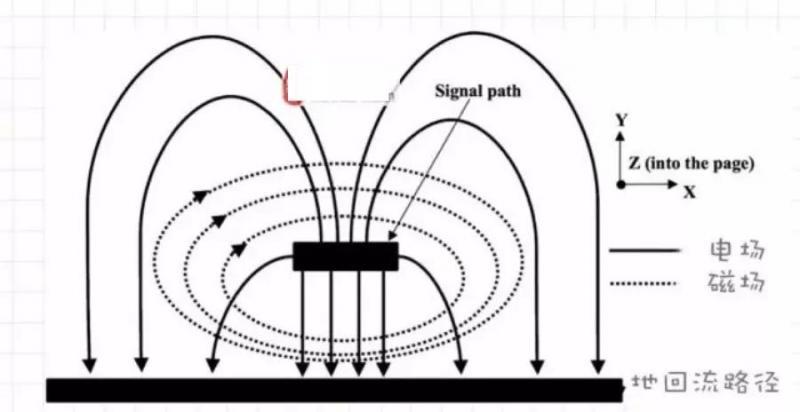 技术文章—在PCB板边走高频高速信号线的注意事项-2