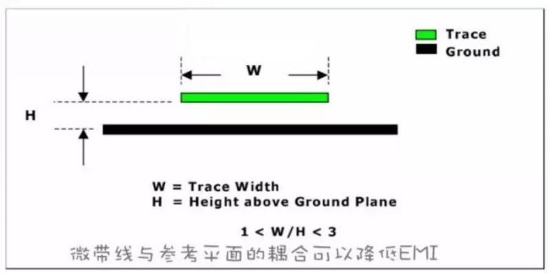 技术文章—在PCB板边走高频高速信号线的注意事项-3