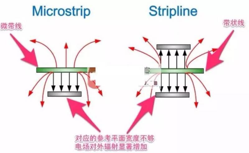 技术文章—在PCB板边走高频高速信号线的注意事项-5