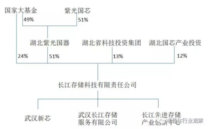 长江存储给国内设备厂带来的新转机-2