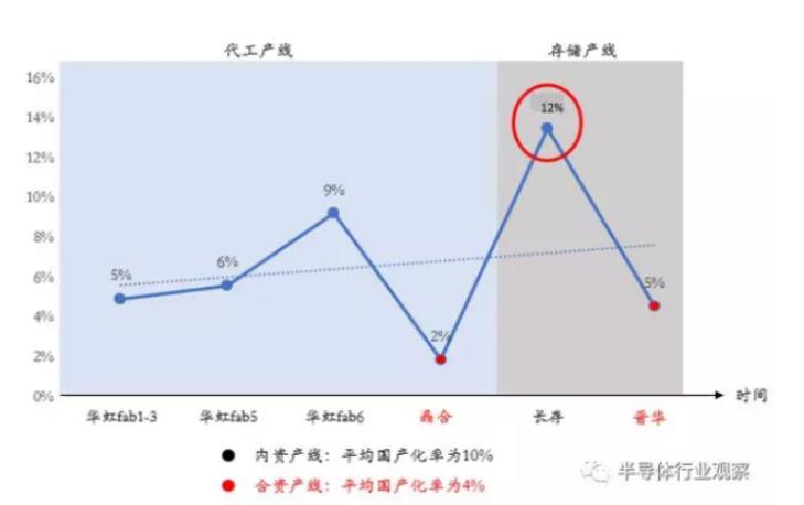 长江存储给国内设备厂带来的新转机-4