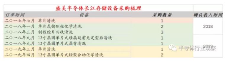长江存储给国内设备厂带来的新转机-7