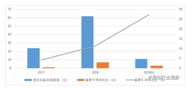 长江存储给国内设备厂带来的新转机-8