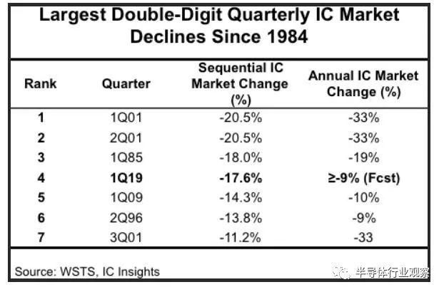 IDC:今年全球芯片收入将下跌7.2%-2