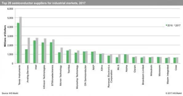 盘点全球工业芯片厂商20强,TI稳居第一